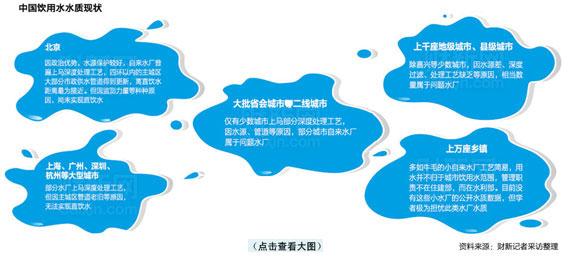 中国饮用水水质现状