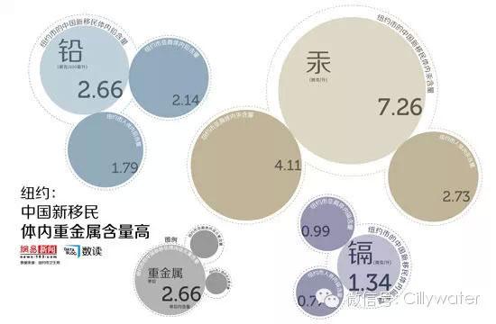 重金属污染