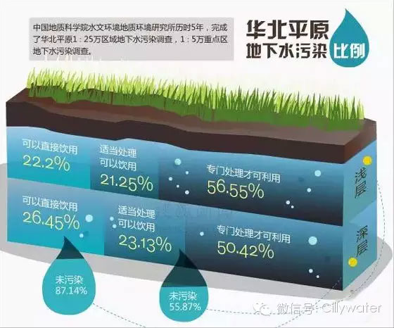 浅层地下水严重污染