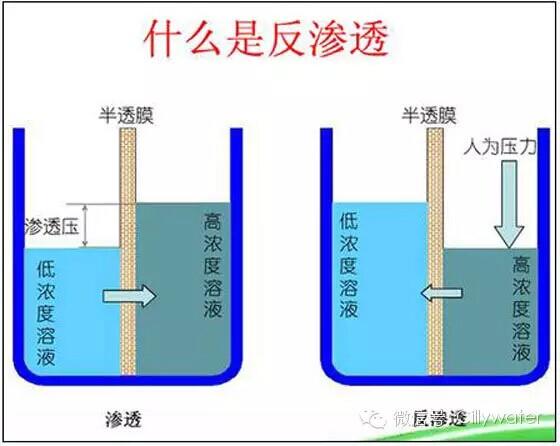 专家:安装RO反渗透净水机很安全