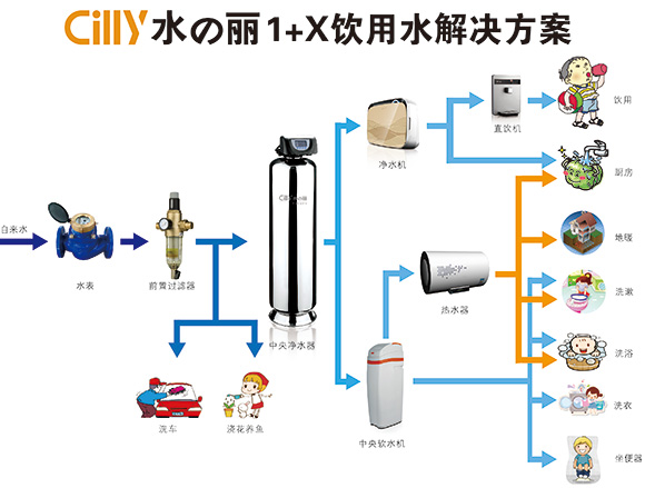 1+X饮用水解决方案