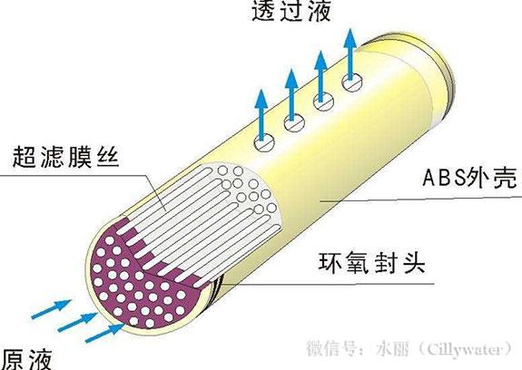 超滤膜无法去除钙镁离子