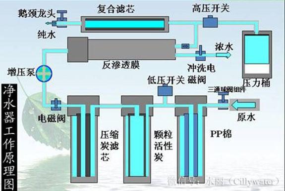 纯水机基本常识